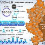 От осложнений COVID-19 умерли еще 8 жителей подконтрольной Донетчины, — ДонОГА