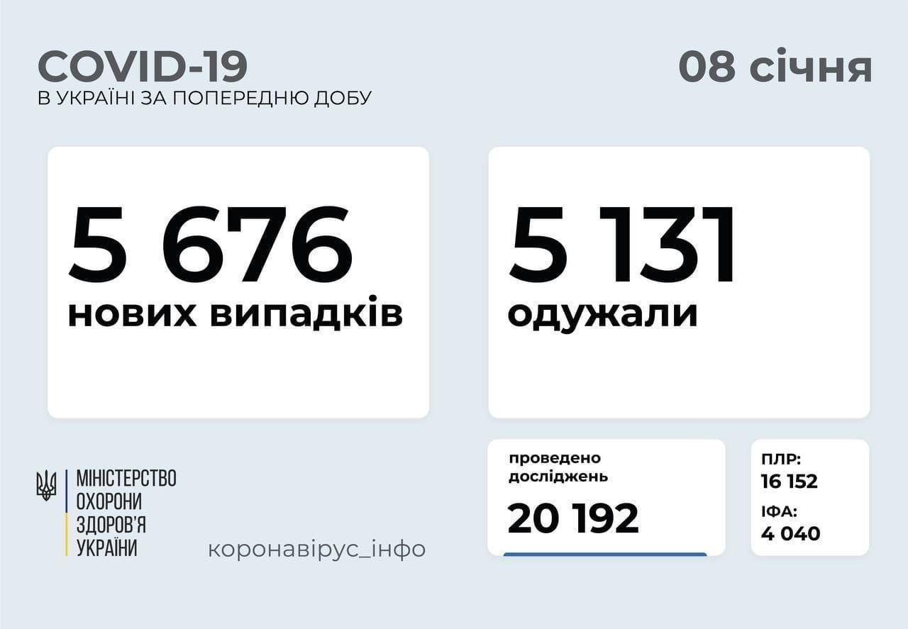 Статистика коронавірусу в Україні станом на 8 січня