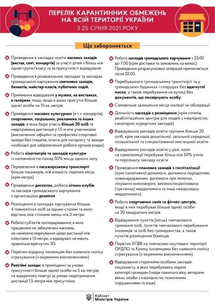"""""""Локдаун"""" закончился, карантин продолжается: ограничения действуют с 25 января (Инфографика)"""