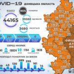 На Донеччині за добу додалося 66 хворих на COVID-19, з них 8 у Бахмутській ОТГ, — ДонОДА