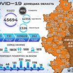 На Донеччині від COVID-19 наразі лікуються  2 326 пацієнтів, — ДонОДА