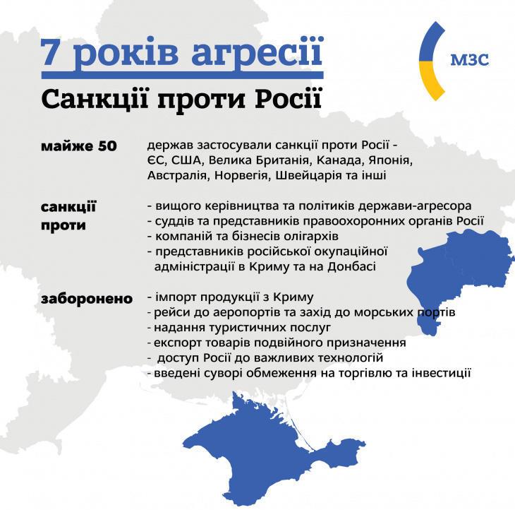 Санкции против России в результате агрессии на Донбассе и в Крыму