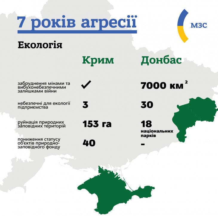 Екологічні наслідки російської окупації Донбасу та Криму