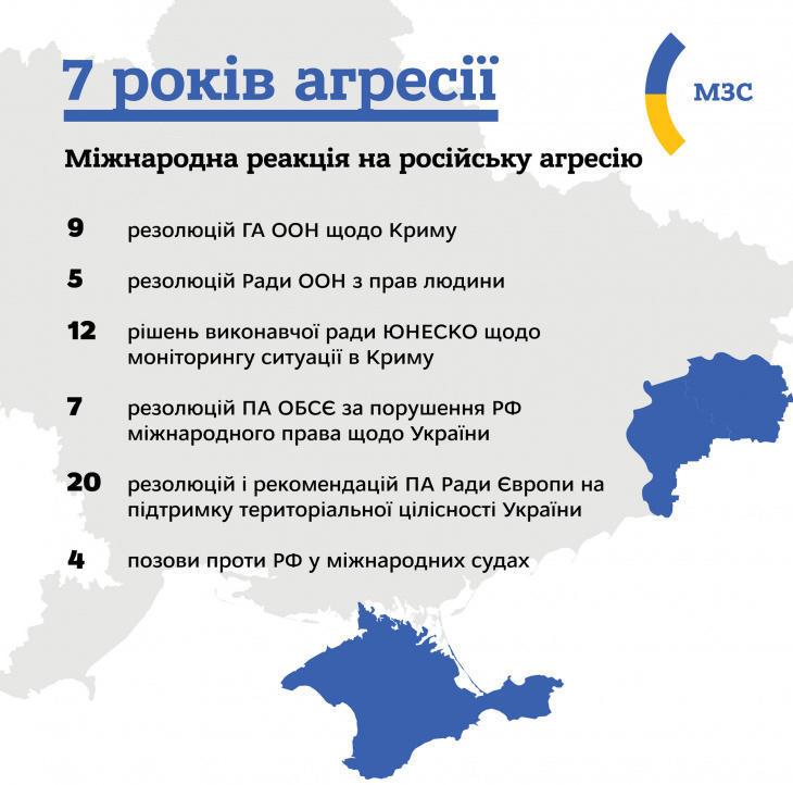 Международная реакция на российскую агрессию на Донбассе и в Крыму
