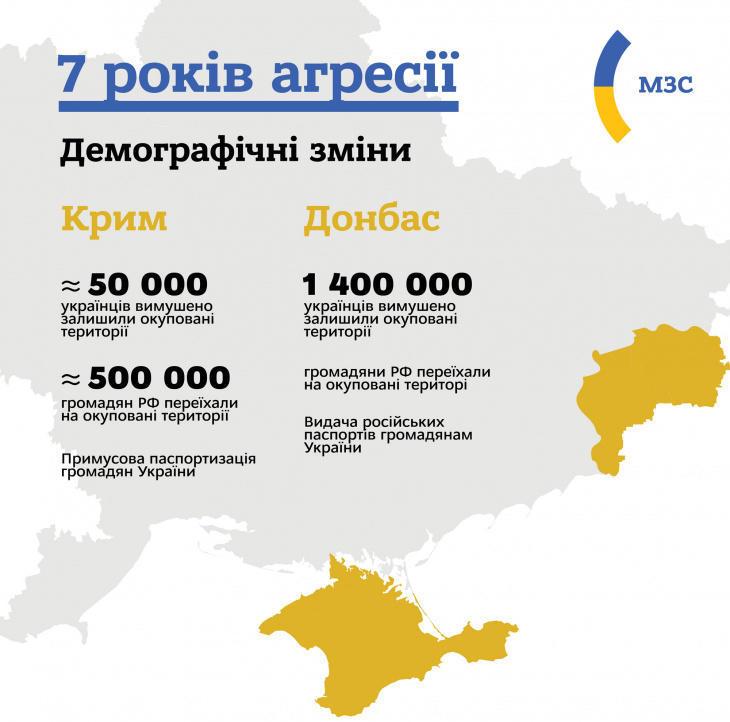 Наслідки агресії Росії на Донбасі та в Криму з огляду на демографічні показники