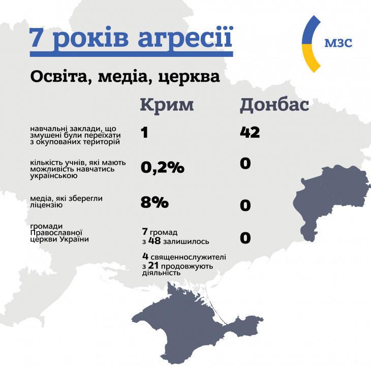 Наслідки агресії Росії на Донбасі та в Криму для освіти