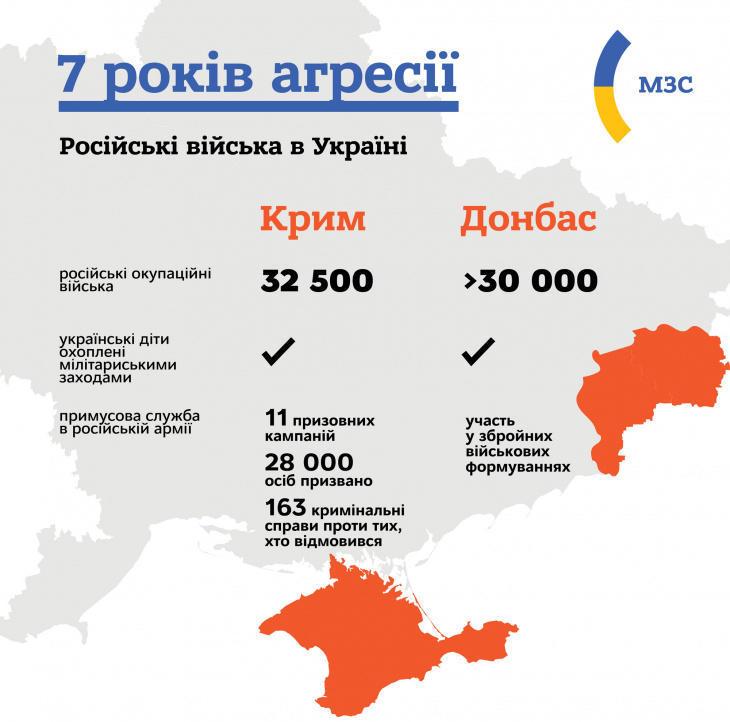 Последствия вторжения России на Донбасс и в Крым