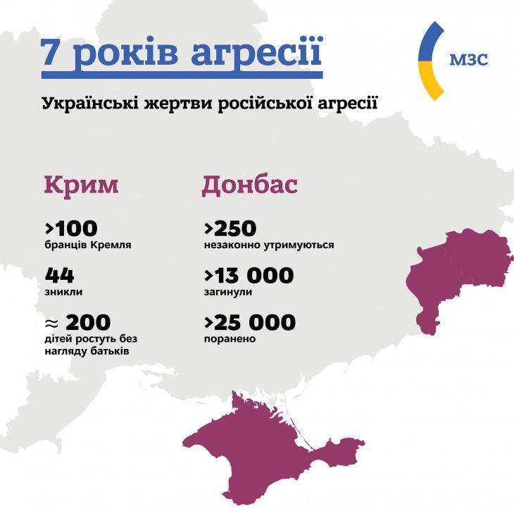 Жертвы, которые понесла Украина в результате российской агрессии на Донбассе и в Крыму