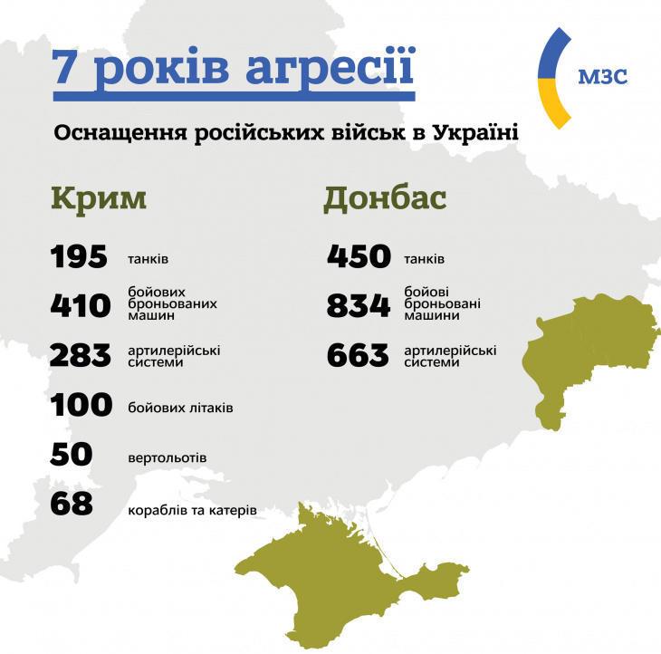Оснащення російських військ на Донбасі та в Криму
