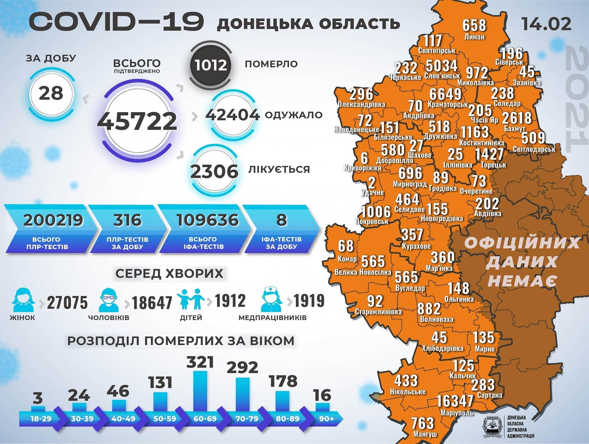 коронавірус Донеччина на 15 лютого