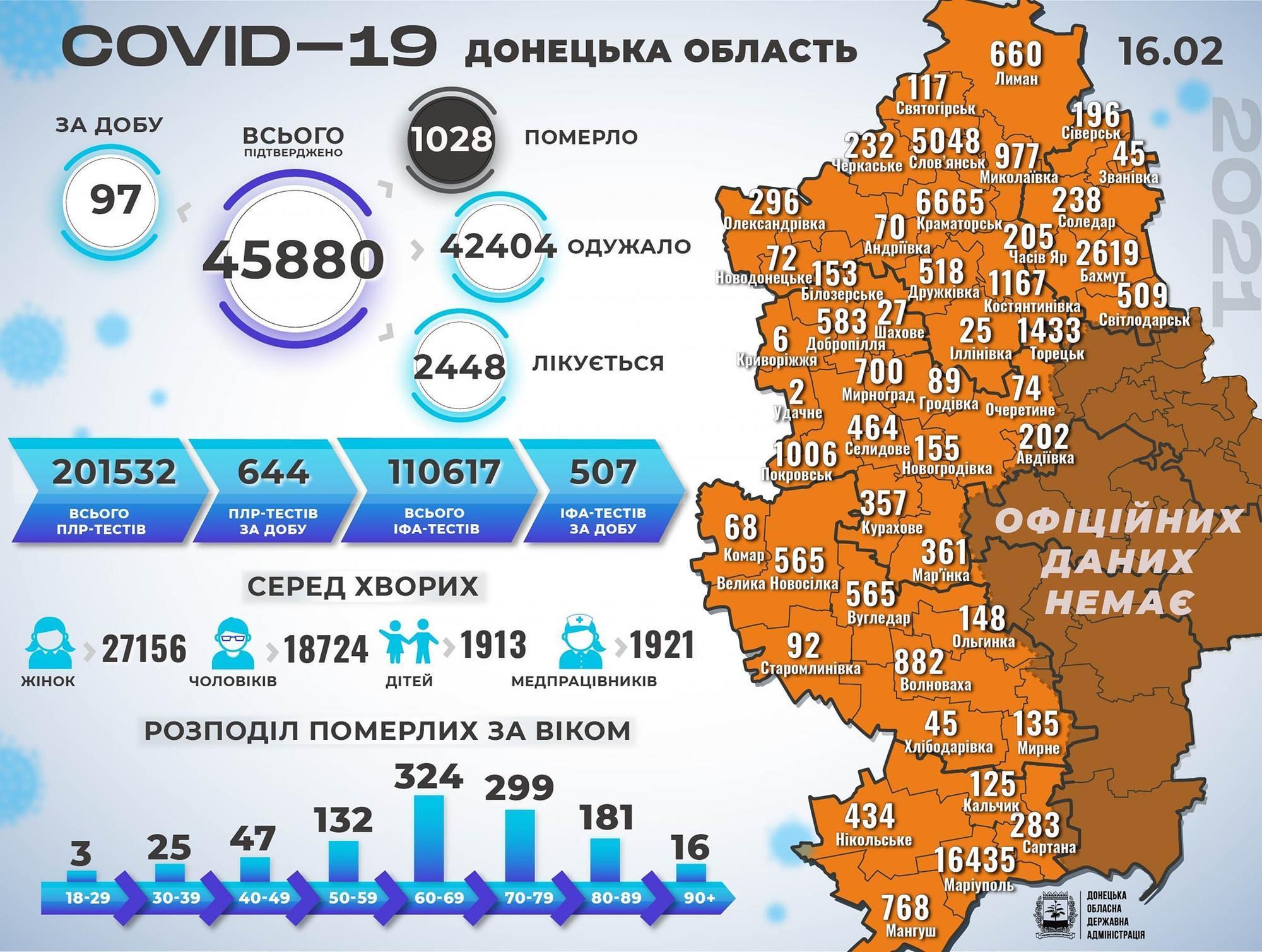 коронавірус на Донеччині на 17 лютого