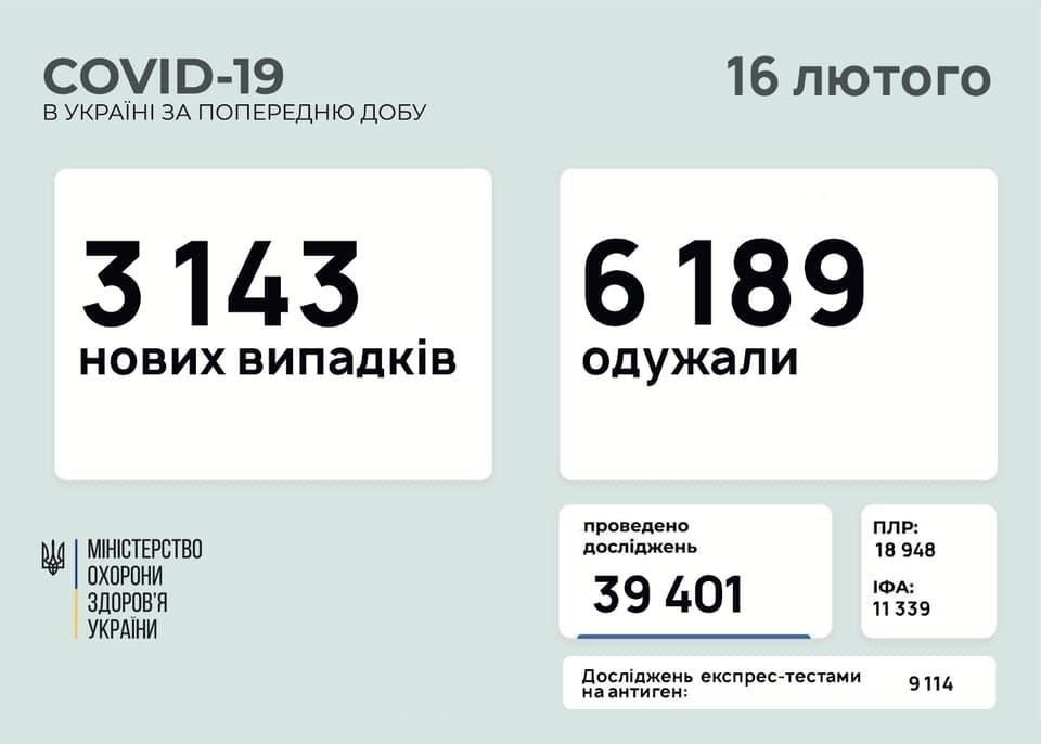 коронавірус в Україні на 16 лютого