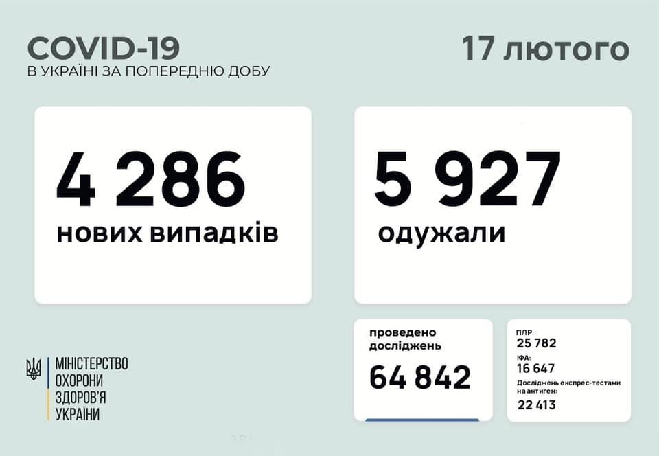 коронавірус в Україні на 17 лютого