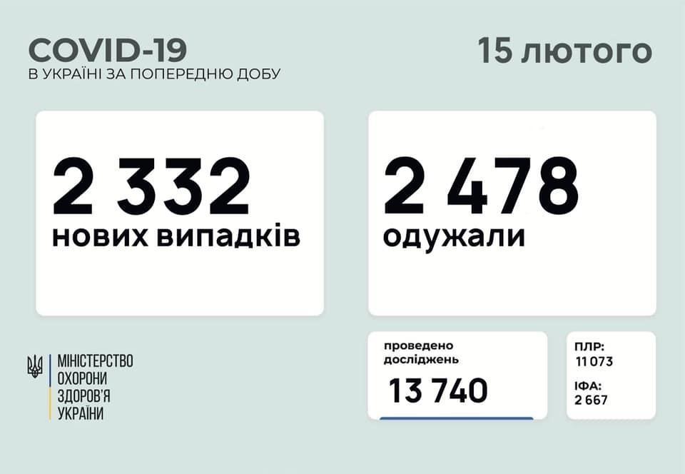 інфографіка МОЗУ коронавірус в Україні на 15 лютого