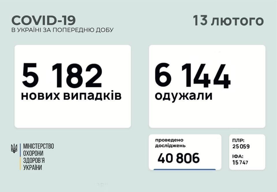коронавірусна хвороба в Україні на 13 лютого