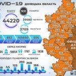 Через технічний збій в області не врахували понад два десятки померлих від ускладнень COVID-19, — ДонОДА