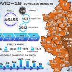 За неділю COVID-19 підтвердили 12 мешканцям Донеччини, — ДонОДА