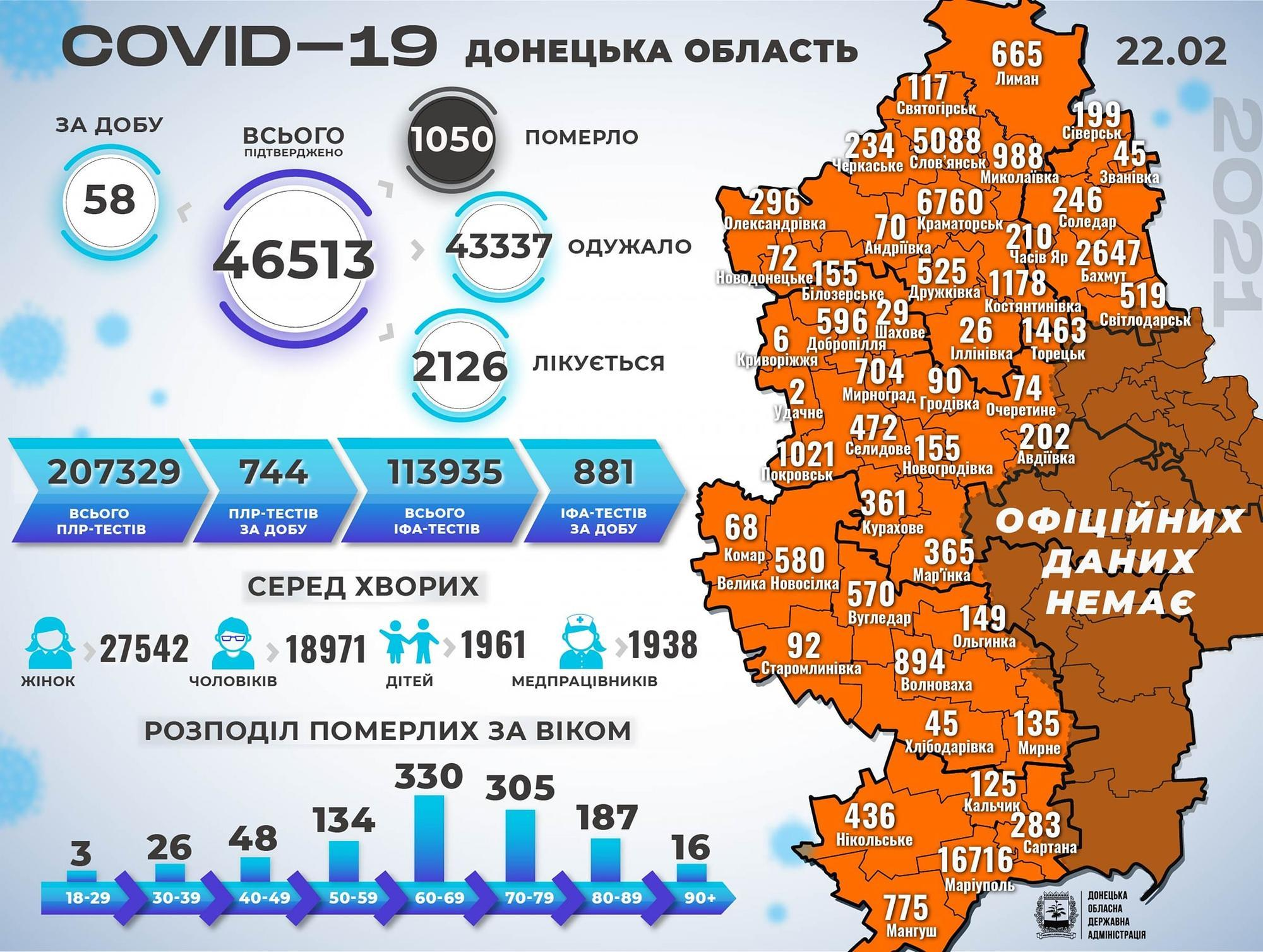 Статистика коронавірусу на Донеччині станом на 23 лютого