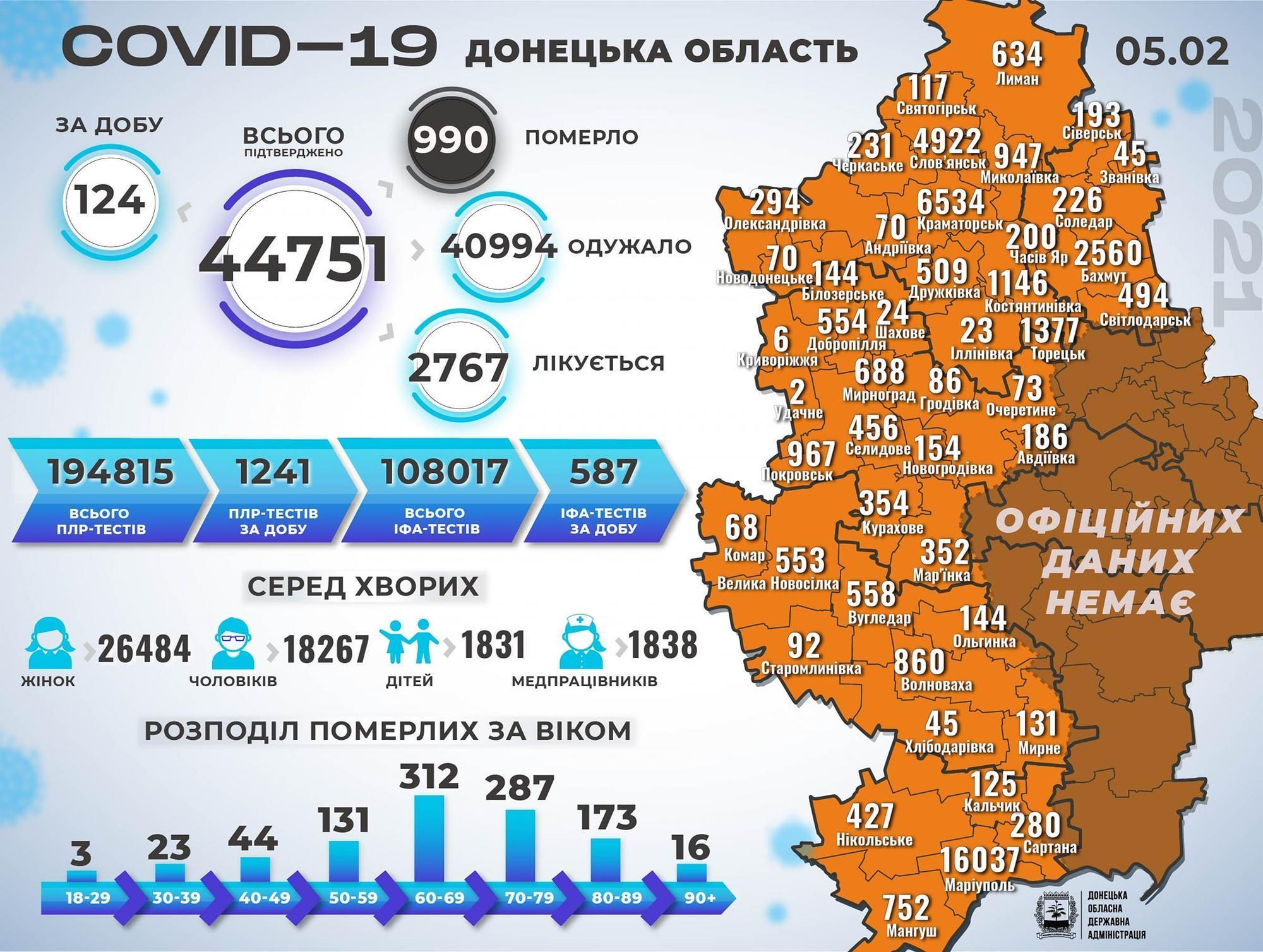 Статистика коронавірусу на Донеччині станом на 6 лютого