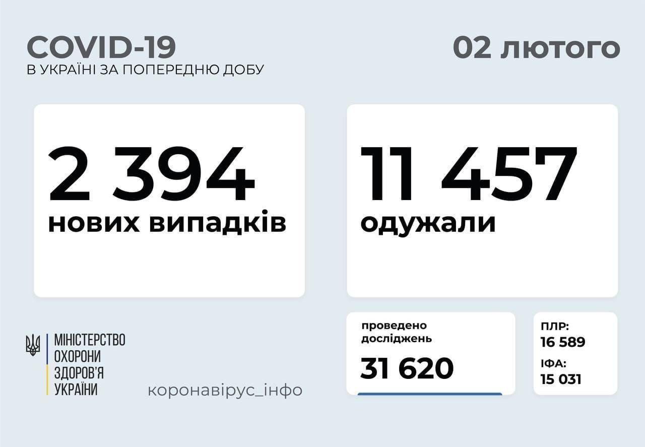 Коронавірус в Україні станом на 2 лютого