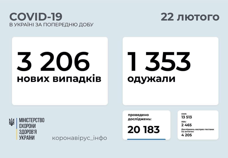 Коронавирус в Украине по состоянию на 22 февраля