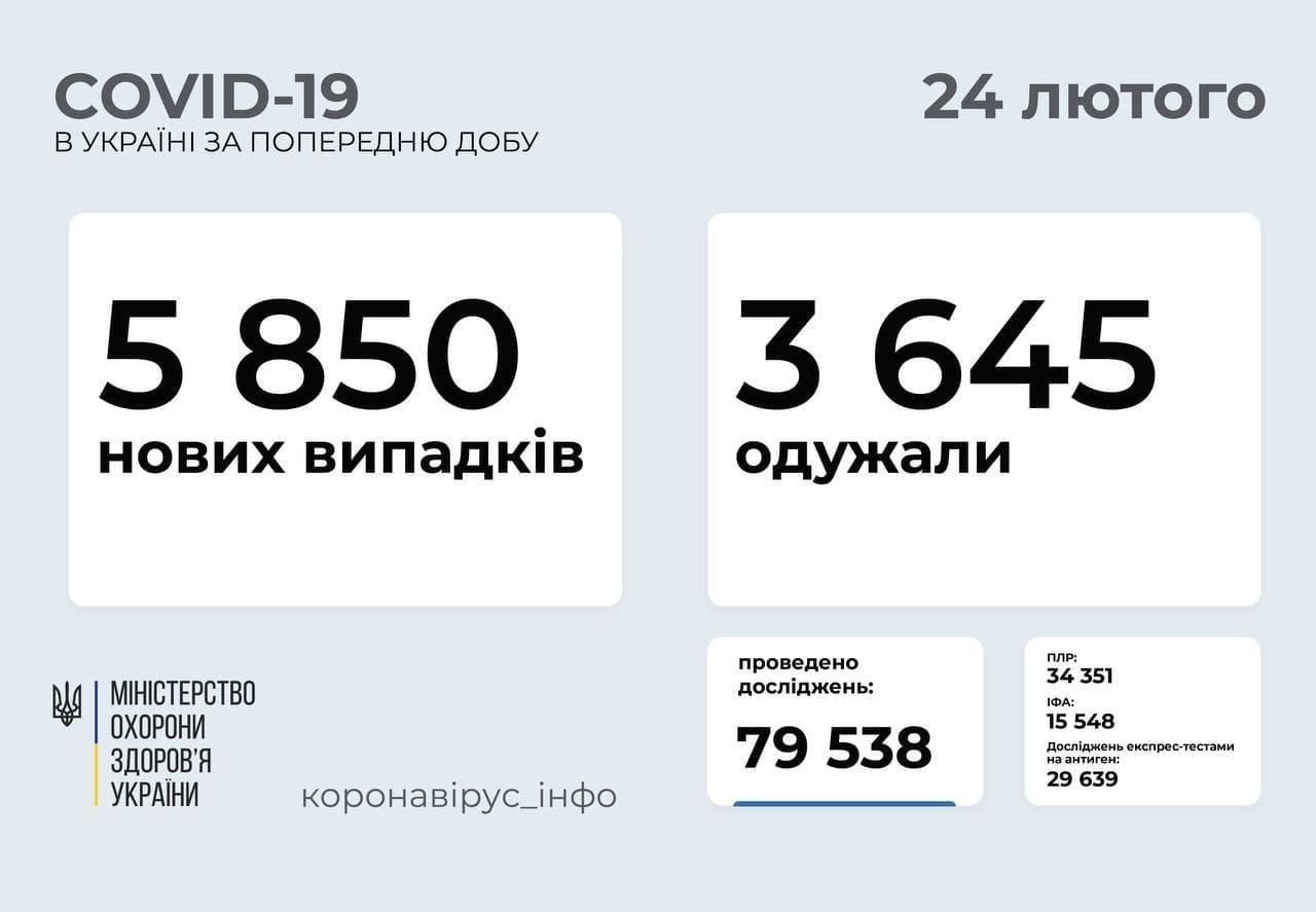 Коронавирус в Украине по состоянию на 24 февраля