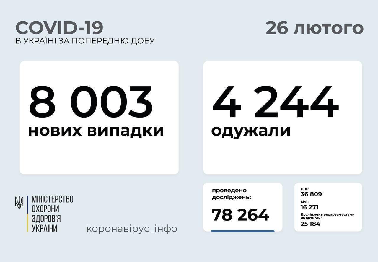 Статистика коронавируса в Украине по состоянию на 26 февраля