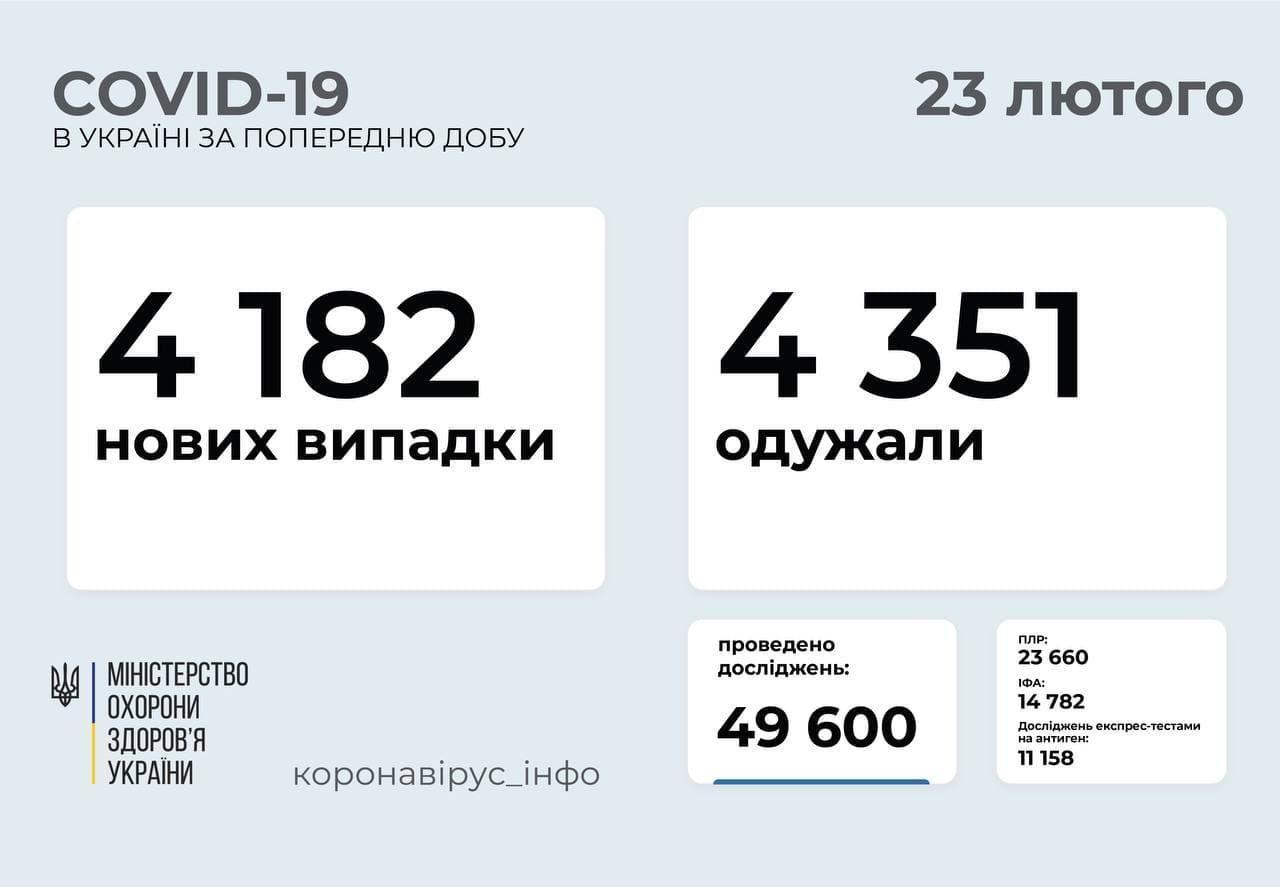 Статистика коронавируса в Украине по состоянию на 23 февраля