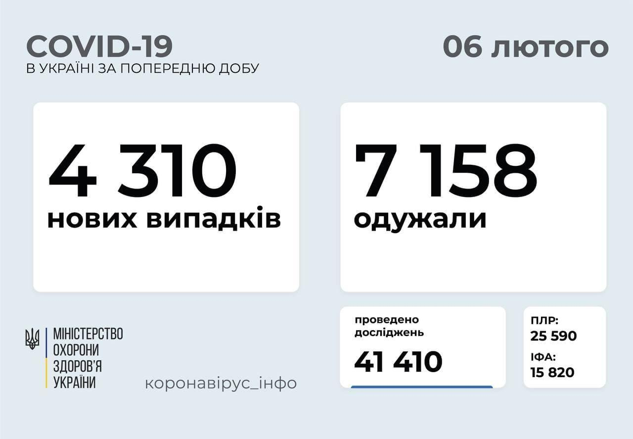 Статистика коронавірусу в Україні станом на 6 лютого
