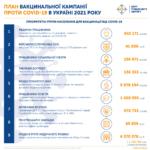 Вакцинація від СOVID-19 в Україні у питаннях та відповідях