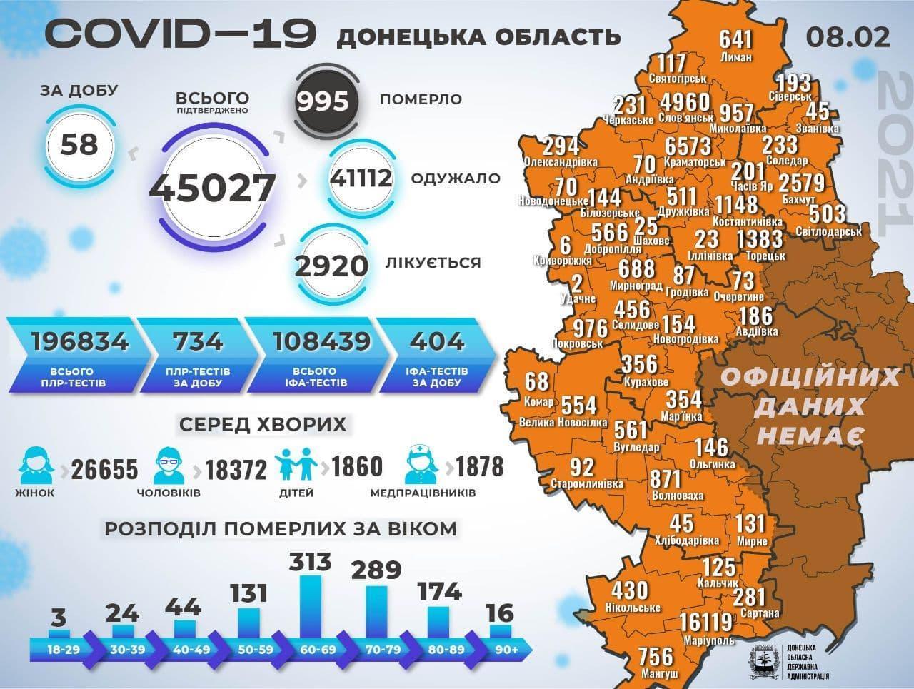 На Донеччині через тяжкий перебіг COVID-19 померли ще 5 людей. Двоє — з Бахмутської ОТГ, — ДонОДА