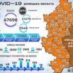 На Донеччині померли 11 важкохворих з COVID-19, ще 213 людей виявилися хворими,  —  ДонОДА