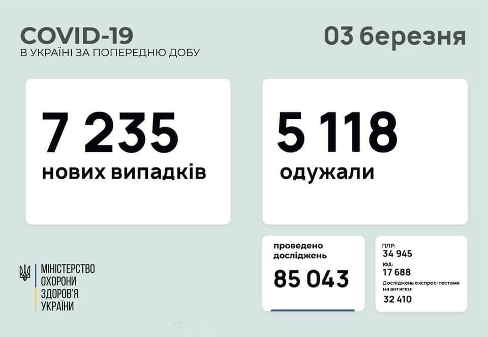 инфографика МОЗУ коронавирус в Украине на 3 марта