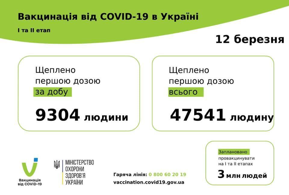 вакцинация инфографика МОЗ 13 марта