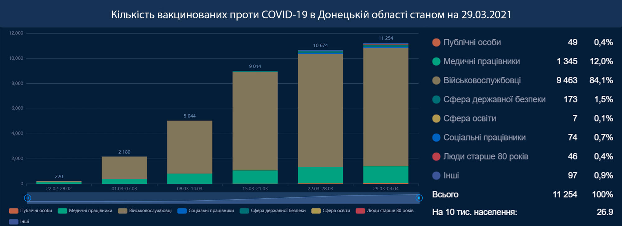 В Донецкой области вакцинировались от COVID-19 меньше всего медиков — не более 1300