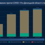 На Донеччині вакцинувалися від COVID-19 найменше медиків — трохи більше ніж 1300