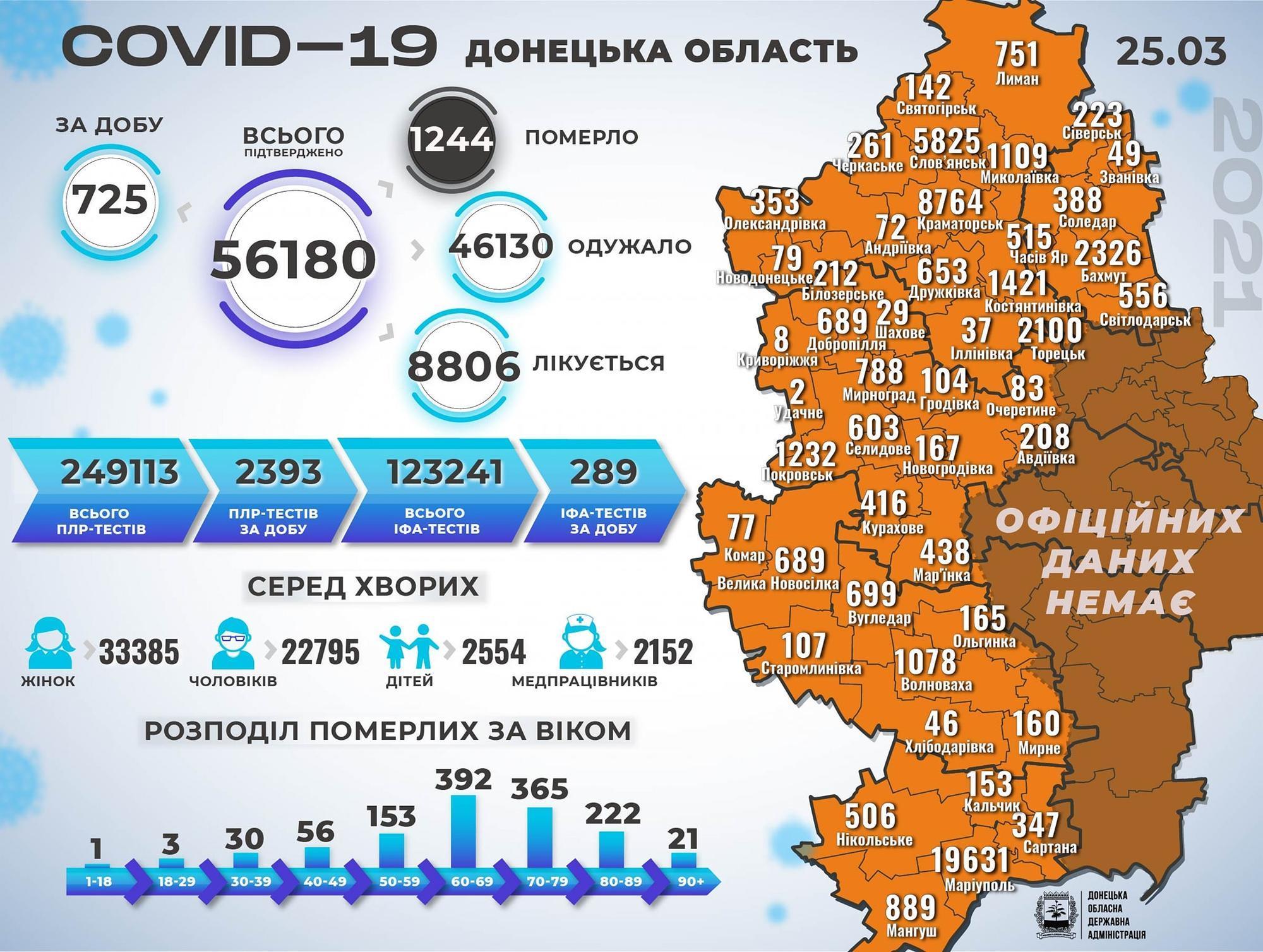 Статистика коронавируса на Донетчине по состоянию на 26 марта