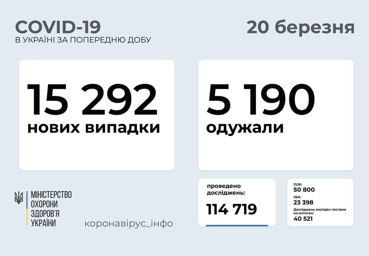 Статистика коронавируса в Украине по состоянию на 20 марта