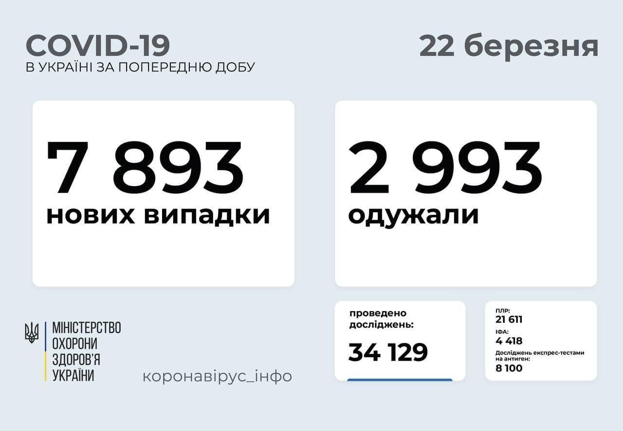 Статистика коронавірусу в Україні станом на 22 березня