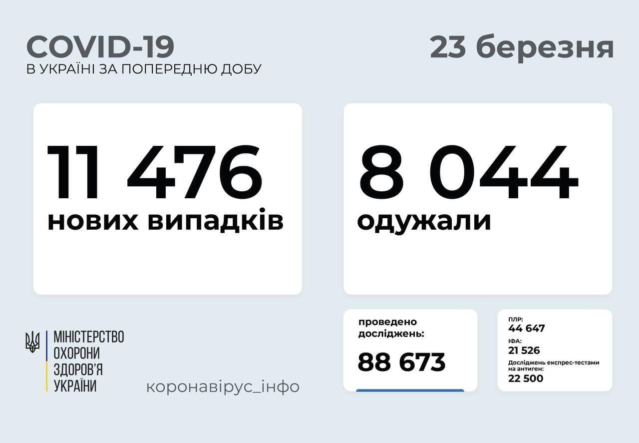 Коронавирус в Украине по состоянию на 23 марта