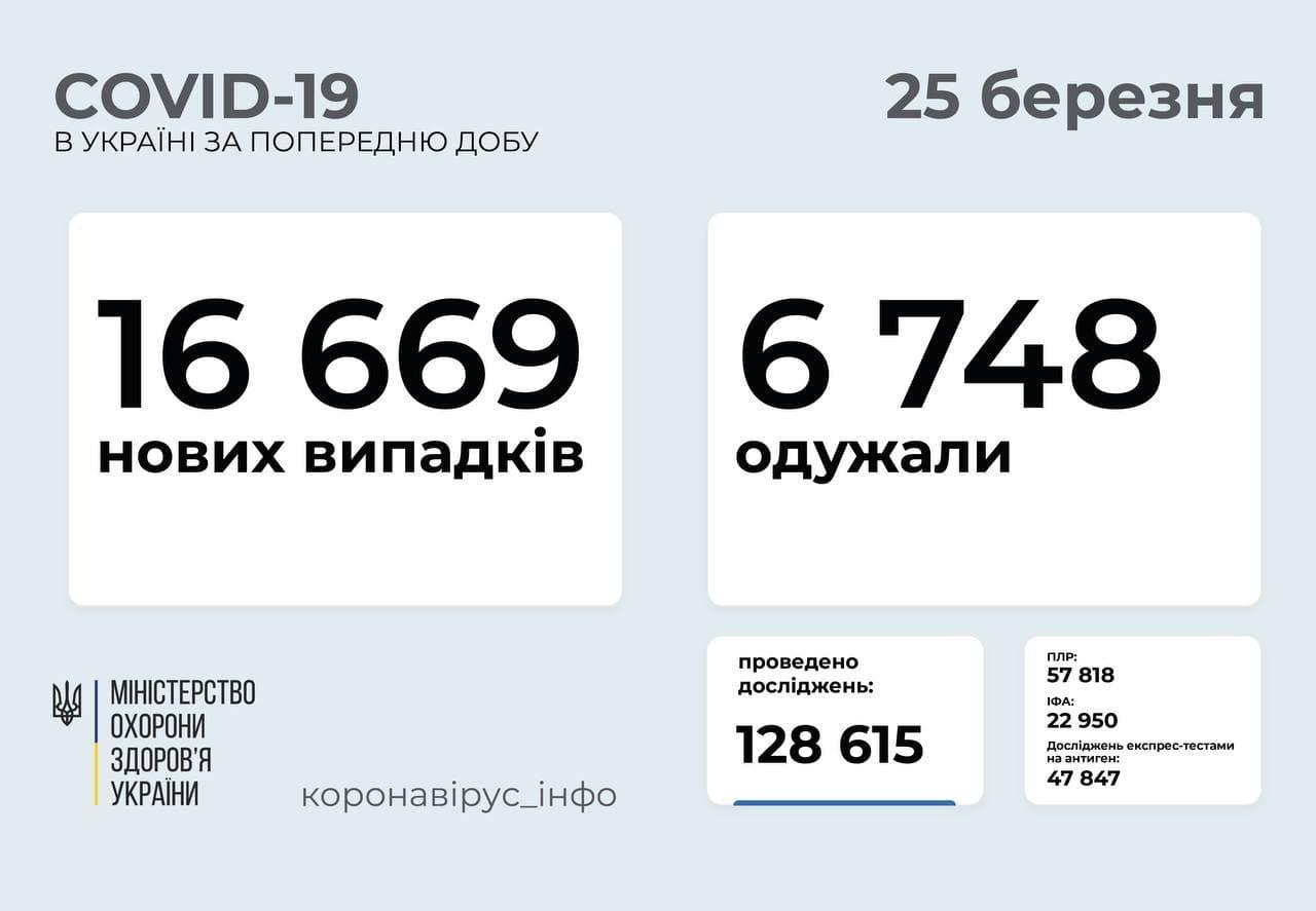Статистика коронавірусу в Україні станом на 25 березня