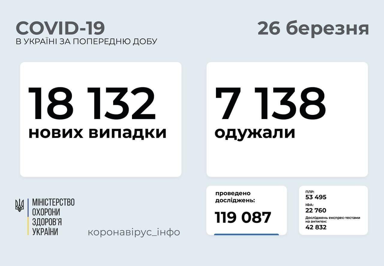 Статистика коронавируса в Украине по состоянию на 26 марта