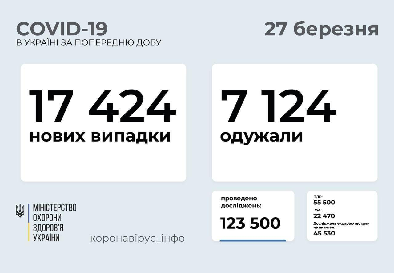 Коронавірус в Україні станом на 27 березня
