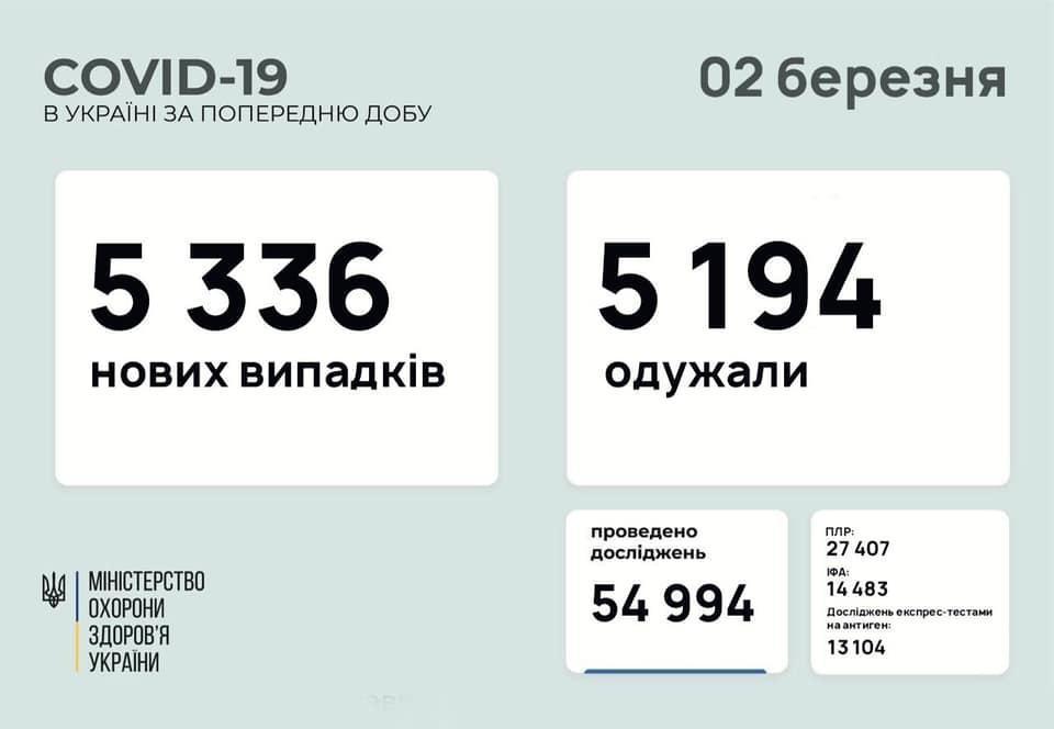 коронавірус Україна 2 березня інфографіка
