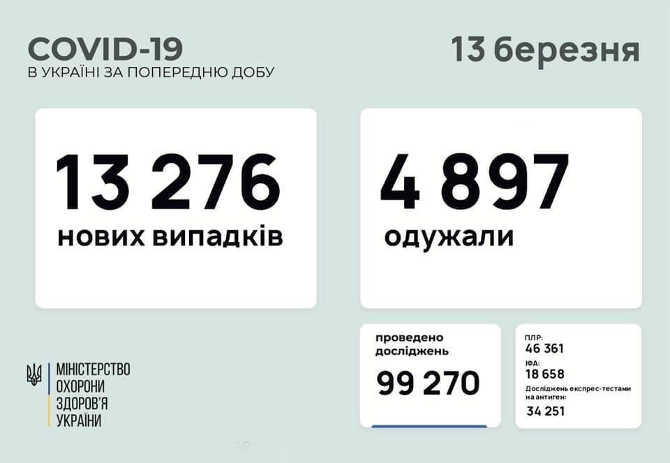 коронавирус Донецкая область 13 марта