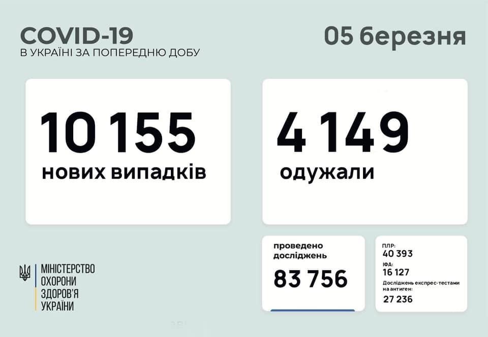 МОЗ інфографіка