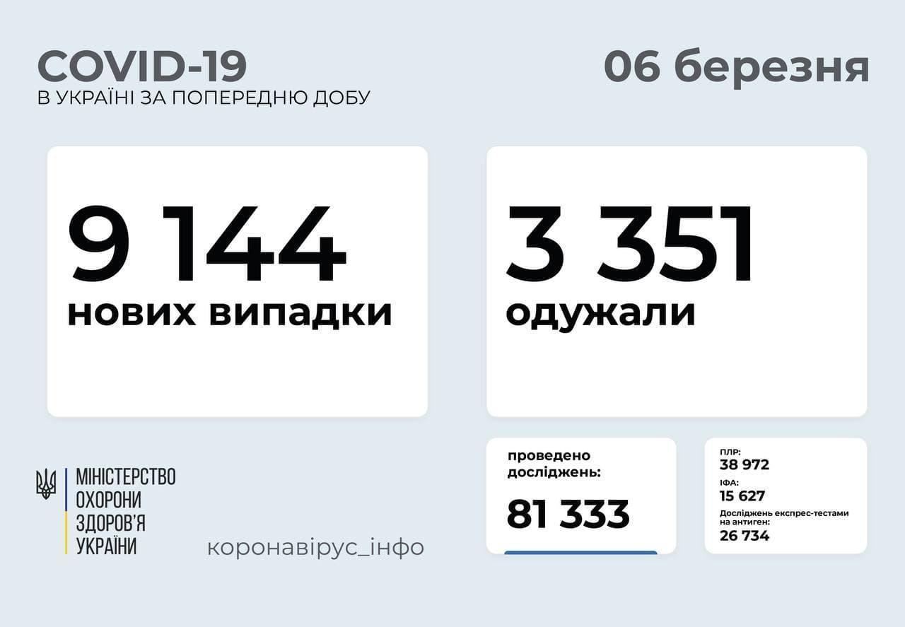 Статистика коронавірусу в Україні станом на 6 березня