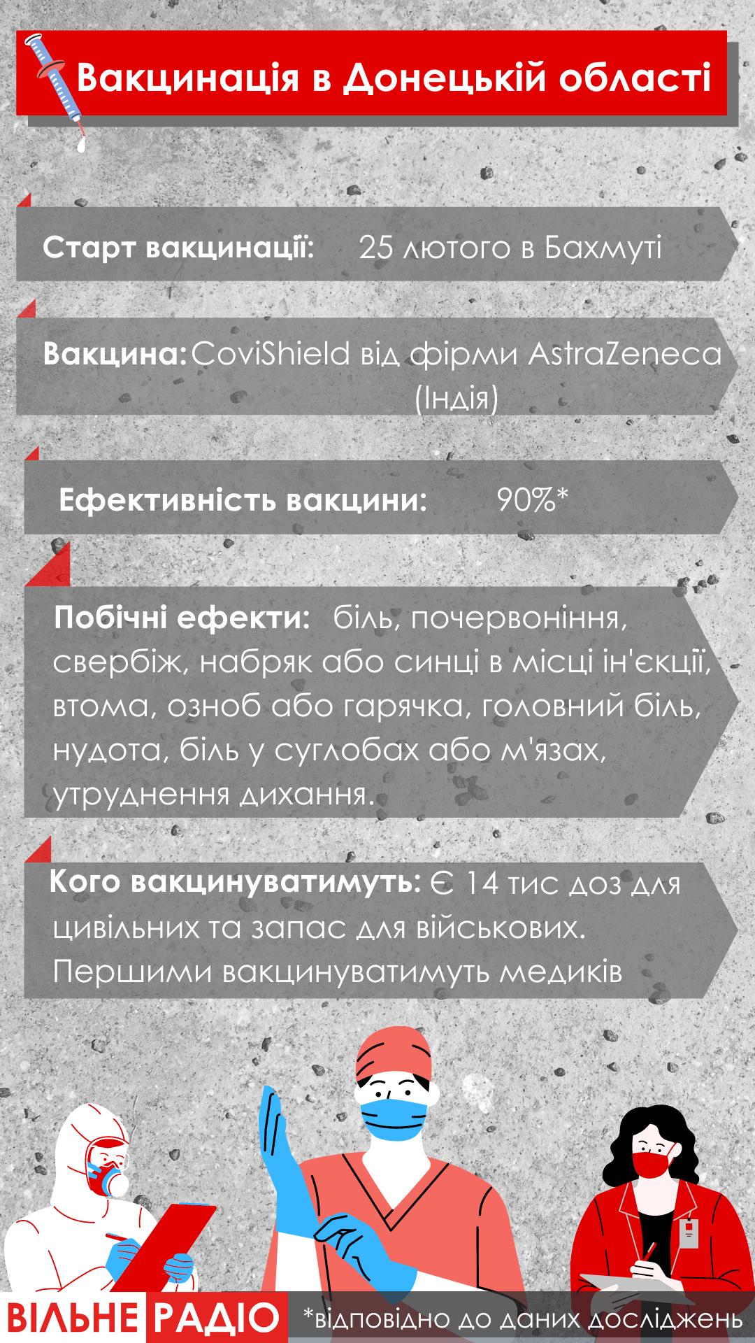 График вакцинации в Донецкой области