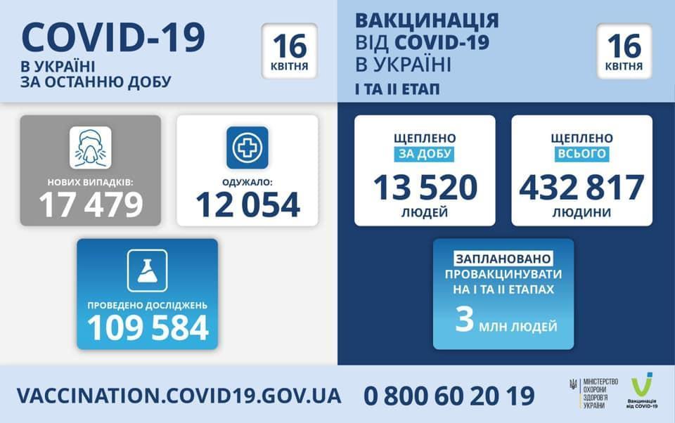коронавирус МОЗ инфографика 16 апреля
