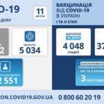 COVID-19: в Донецкой области +839 больных за сутки ㅡ это почти половина от тех, кому сделали тест